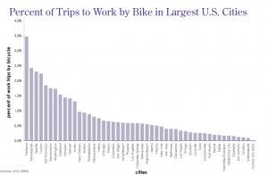 percentbikeworkcity
